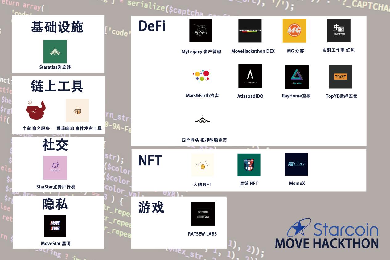 Starcoin黑客松决赛落幕,基于Move语言的DeFi生态初成