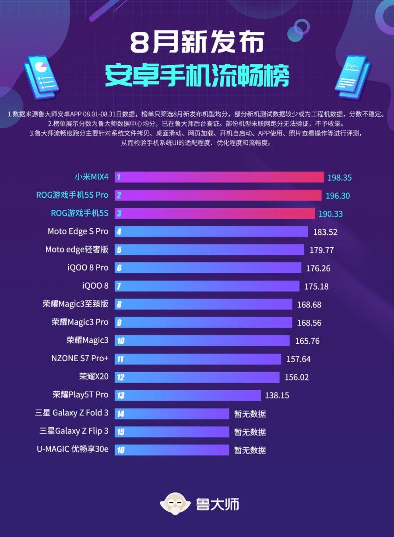 鲁大师8月新机流畅榜:小米MIUI 12增强版又行了?