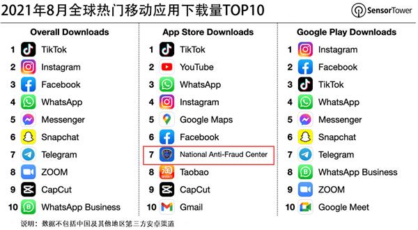 一键提醒反诈骗!国家反诈中心App登上全球热门移动应用下载榜