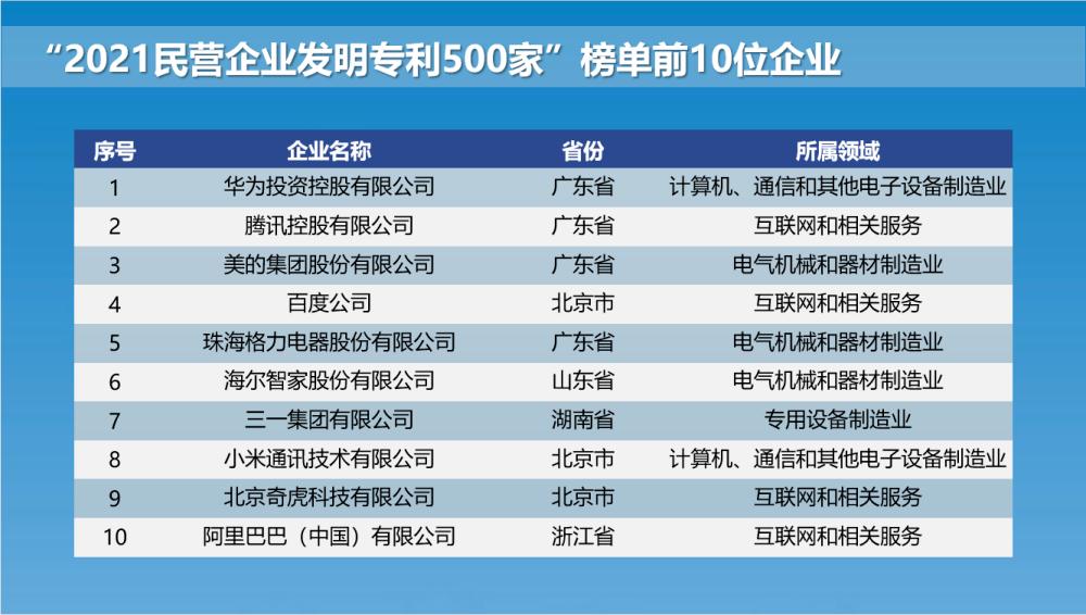 广东包揽民营企业发明专利榜前三,依次为:华为、腾讯、美的