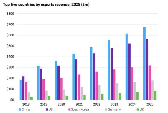 Omdia 发布全球电竞市场收入统计与预测报告:中国、美国、韩国前三